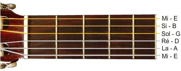 Cordes guitare notes